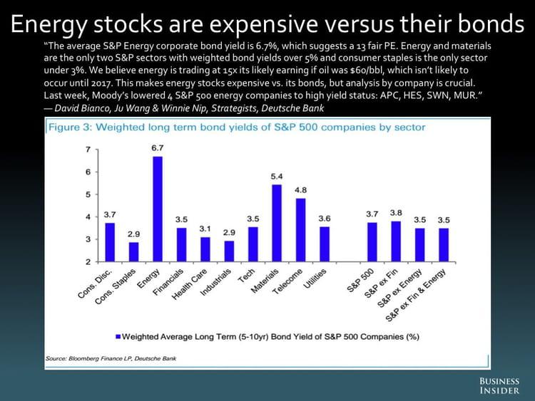 Dans le secteur de l'énergie, les actions coûtent beaucoup plus cher que les obligations