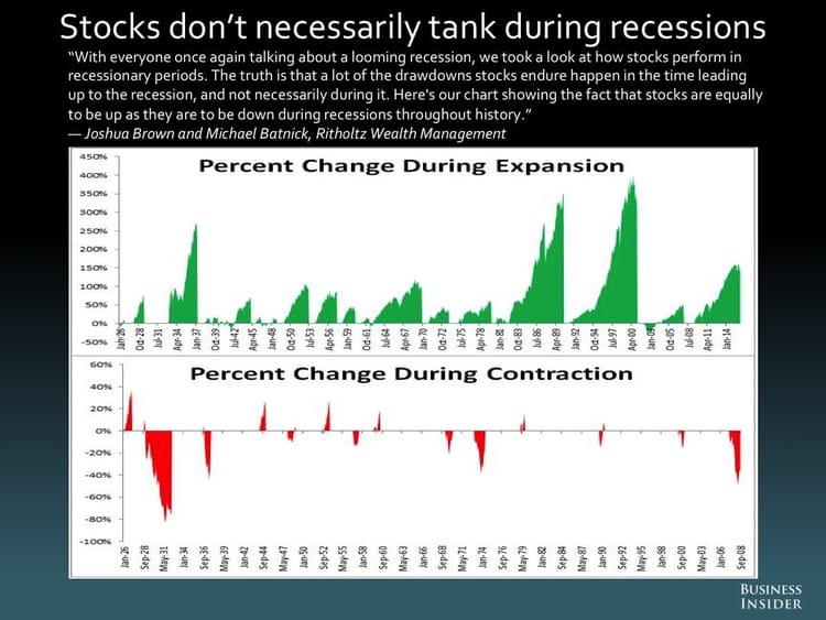 Les actions ne dégringolent pas nécessairement pendant les récessions