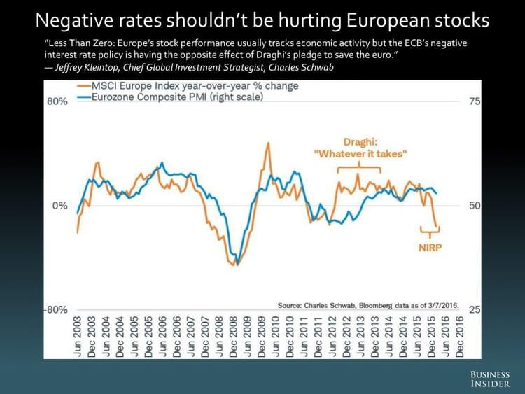 Les taux négatifs ne devraient pas avoir de répercussions sur les actions européennes