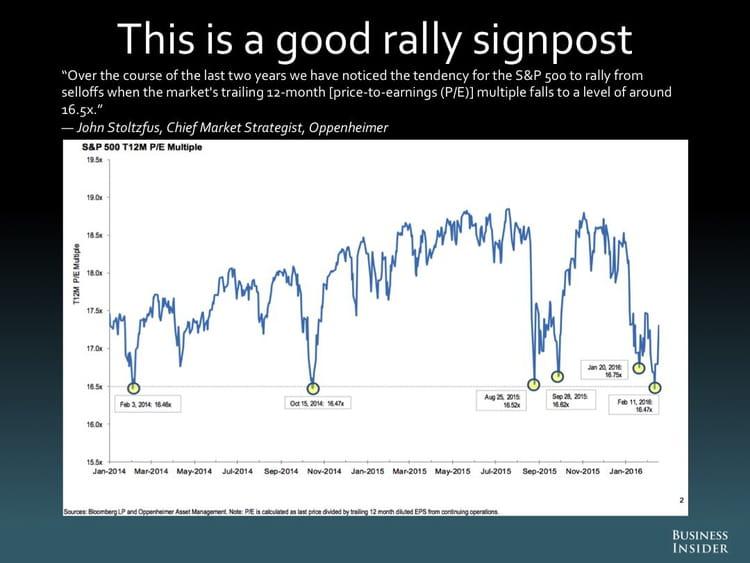 Voici un bon indicateur de reprise