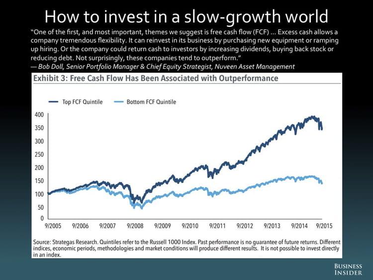 Comment investir dans un environnement où la croissance est lente