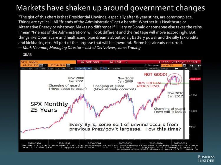 Les marchés s'agitent à l'approche de changements gouvernementaux