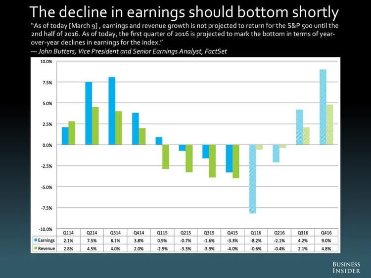 La baisse des rendements devrait bientôt atteindre son niveau maximum