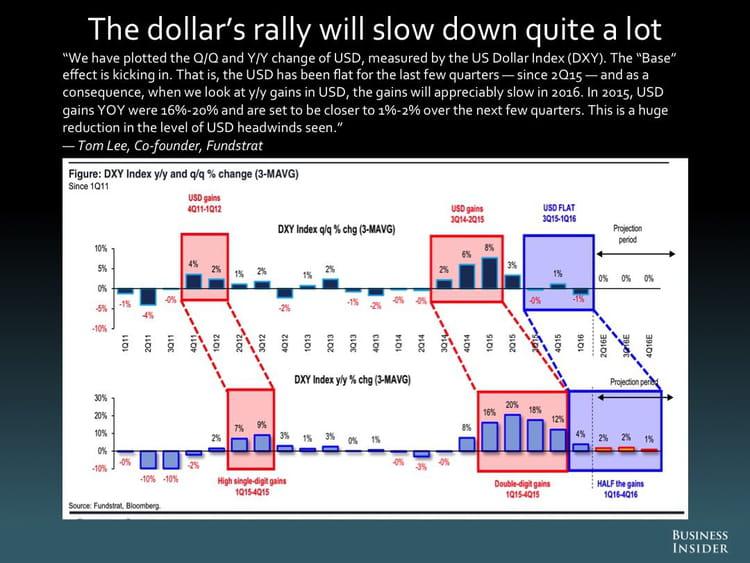 La reprise du dollar ralentira fortement