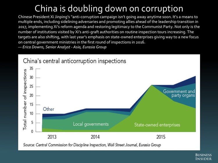 La Chine double la mise sur la corruption