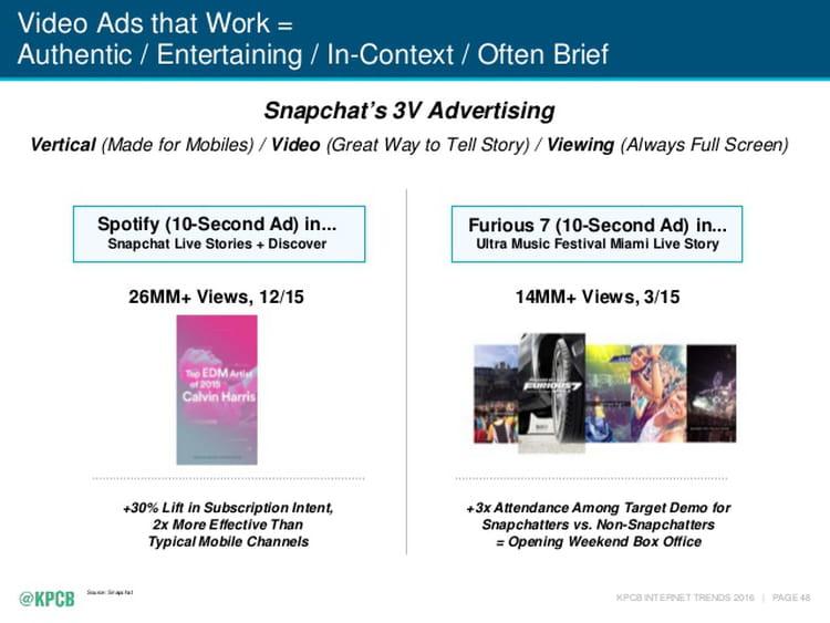 Publicités vidéo à succès