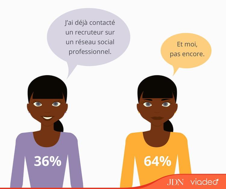 Avez-vous déjà contacté un employeur sur un réseau social professionnel?