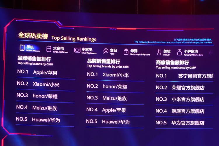 Apple et Xiaomi en tête des marques gagnantes