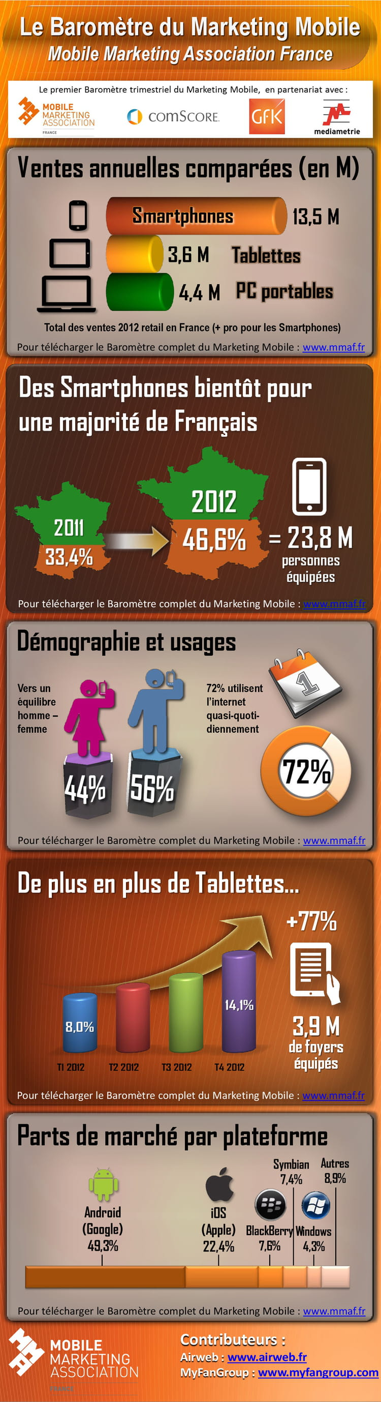 barometre marketing mobile