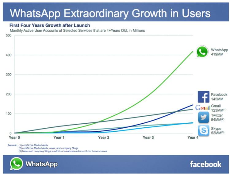 croissance whatsapp