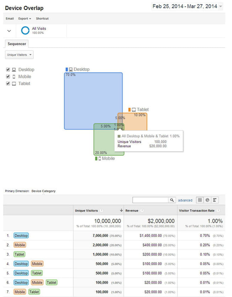 cross device reports new cross device reports in ga let you see the full