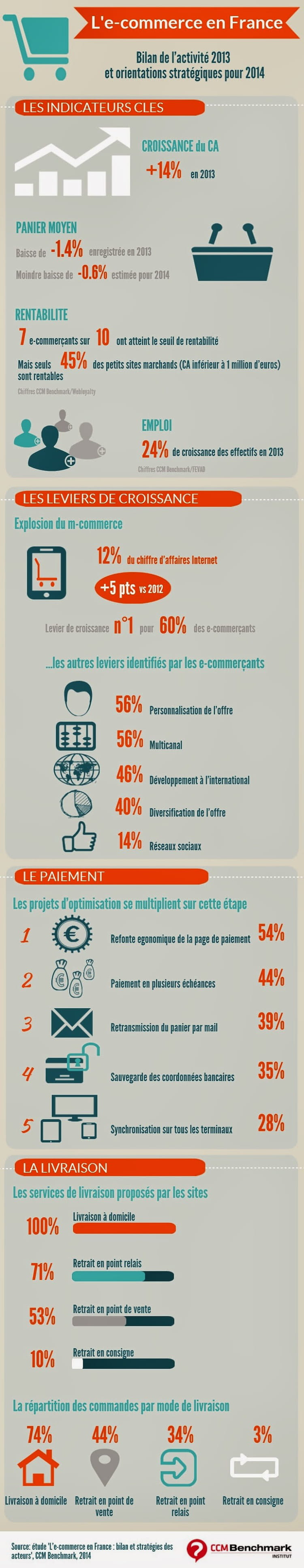 infographie e commerce 2014