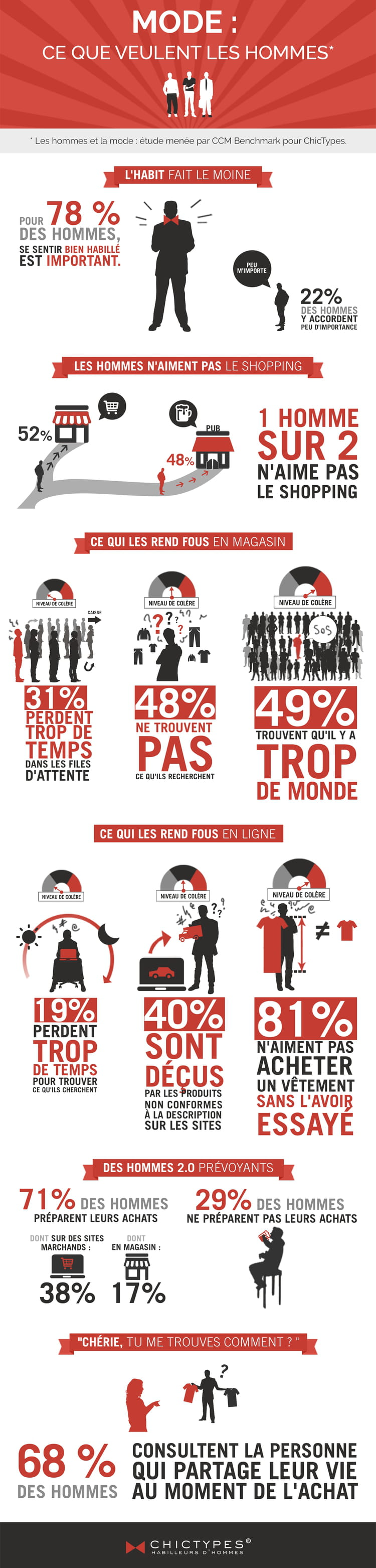 infographie chictypes