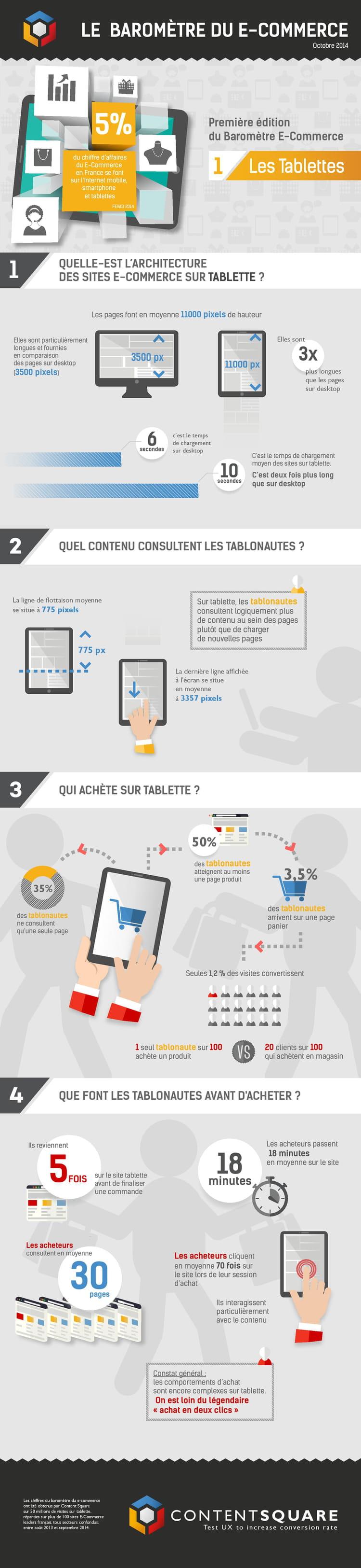 Baromètre du e-commerce sur tablette