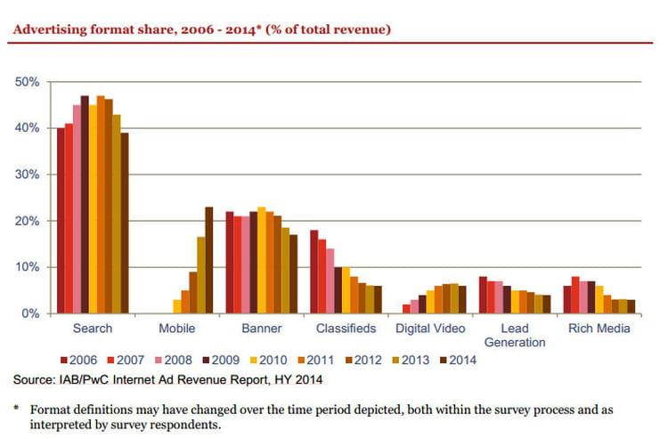 advertising format share