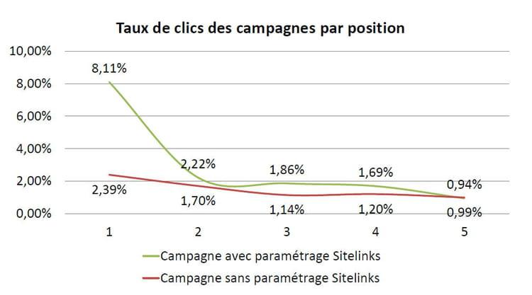taux de clic sitelink par position