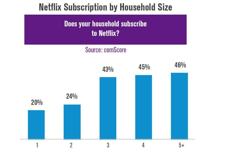 Audience Netflix
