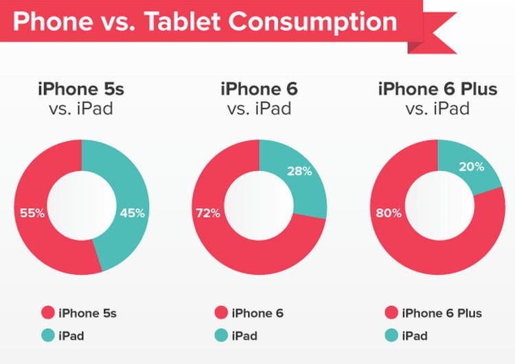 iphone et tablette