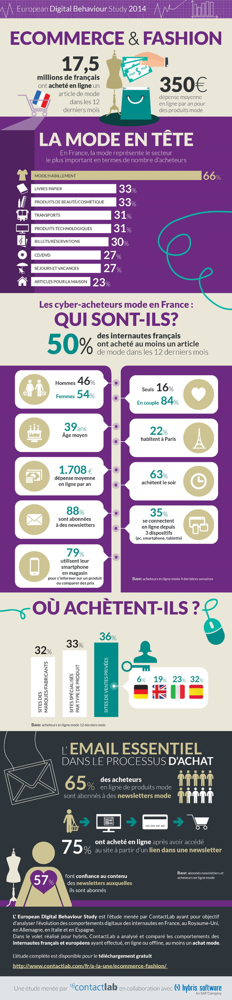infographie contactlab 1000