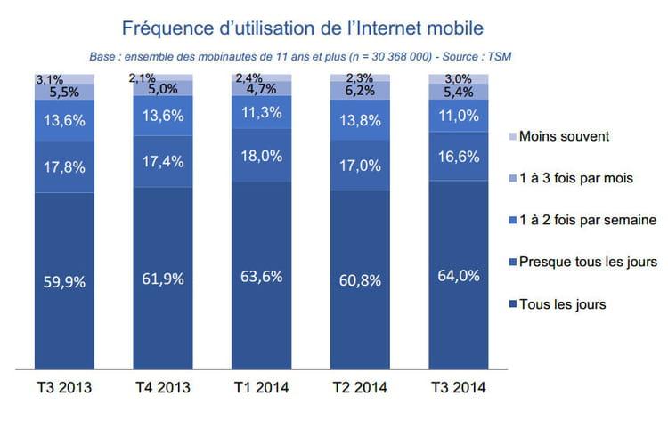Fréquence utilisation Internet