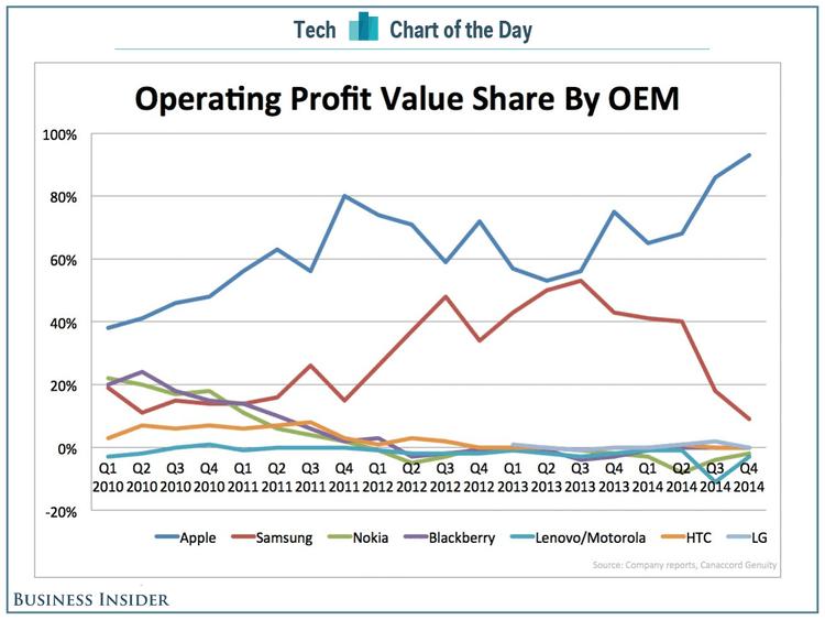 bii sai cotd smartphone profits 1