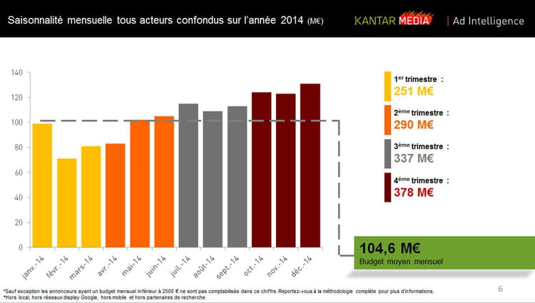 Search investissements 2014