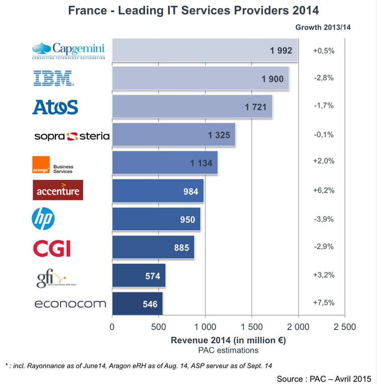 top10 esn 2014 france