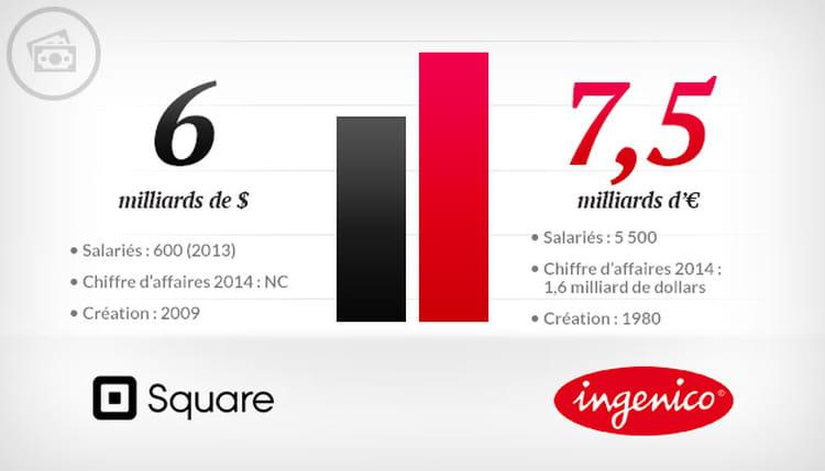 Square vs Ingenico