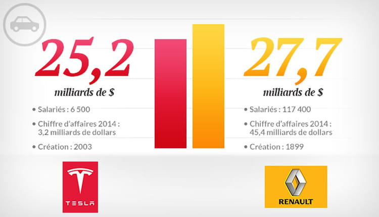 Tesla vs Renault