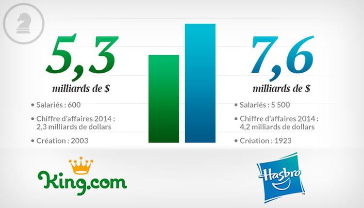 King.com vs Hasbro