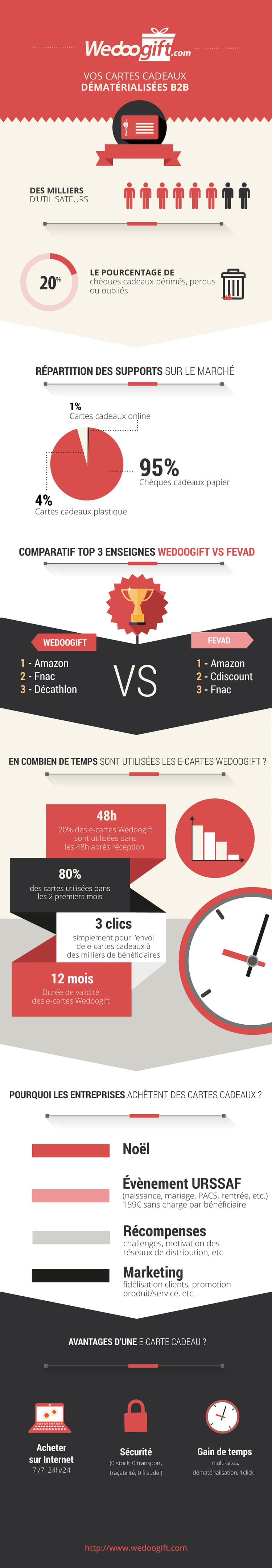 infographie wedoogift page 001