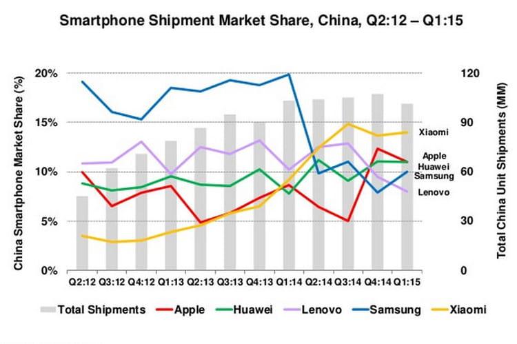 Chine smartphones