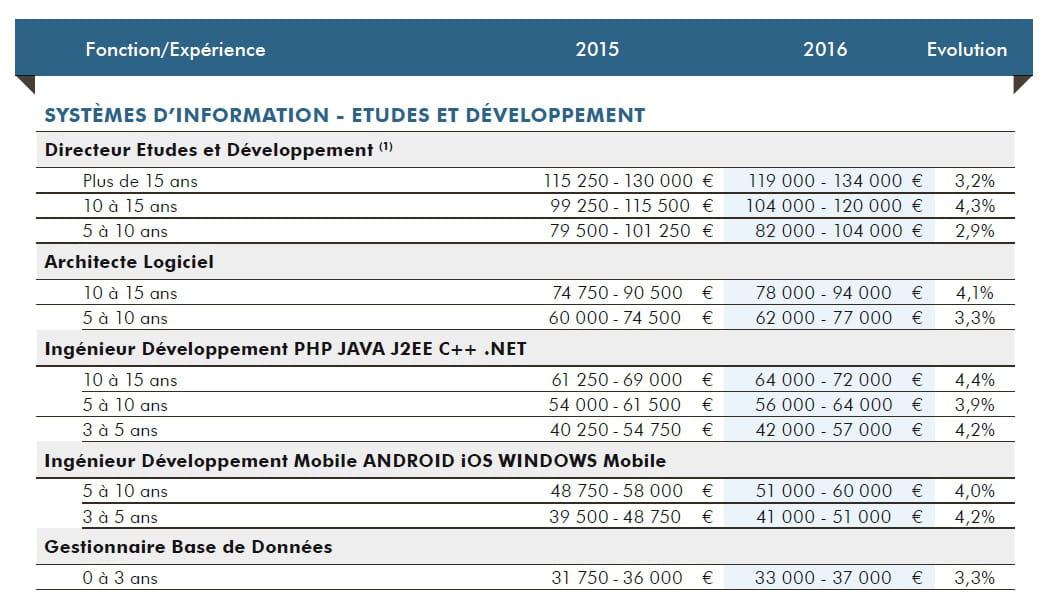 les salaires des d 233 veloppeurs par profils 224 quoi s attendre en 2016