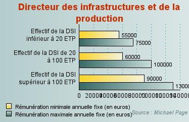 directeur des infrastructures et de la production