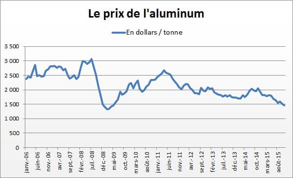 les prix des m taux en janvier 2016 jdn