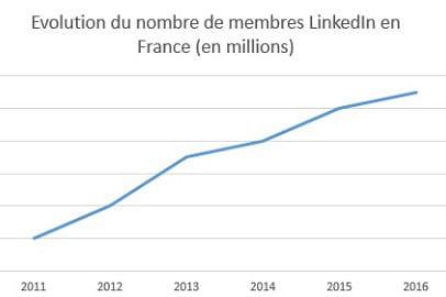 Des prévisions économiques moroses pour LinkedIn