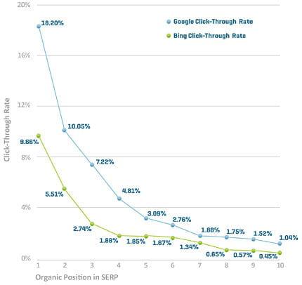 evolution des taux de clics dans les résultats de recherche naturelle de google