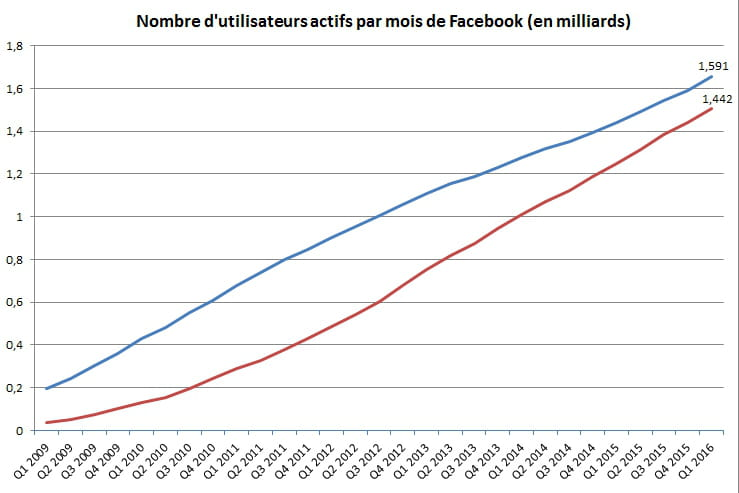Nombre d 39 utilisateurs de facebook dans le monde - Nombre d ardoise au m2 ...