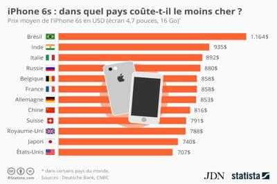 dans quel pays l 39 iphone 6s co te t il le plus cher. Black Bedroom Furniture Sets. Home Design Ideas
