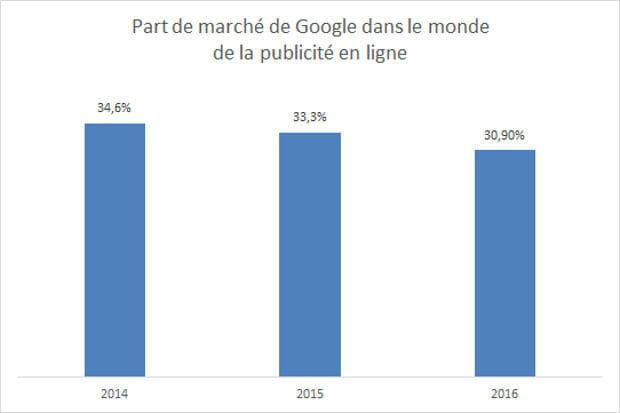 30% de part de marché dans le monde de la publicité en ligne