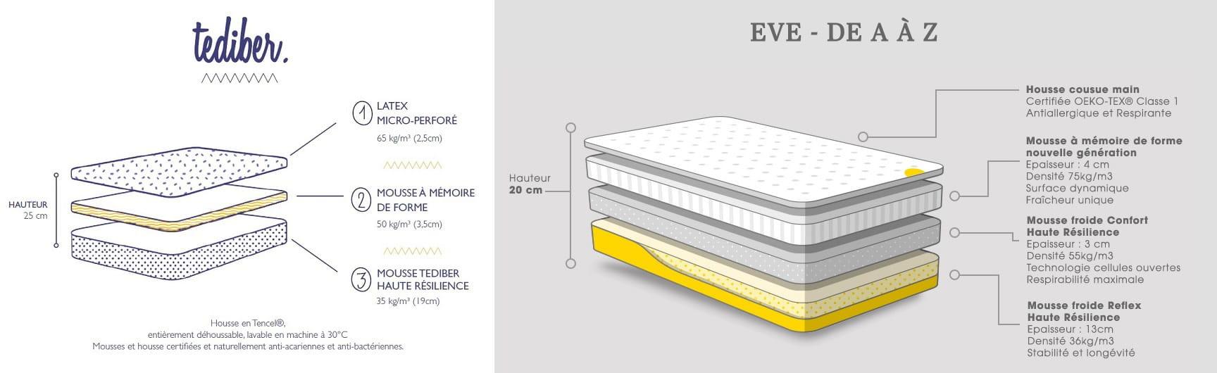 le boom des marques web de matelas arrive en france. Black Bedroom Furniture Sets. Home Design Ideas