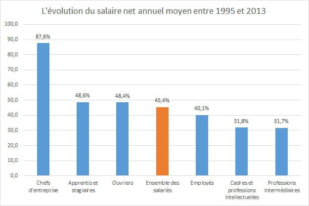 salaire moyen en net brut par sexe par csp