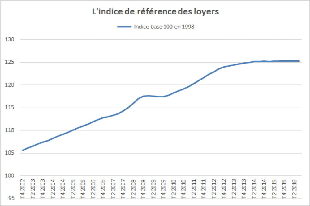 l indice de reference des loyers irl