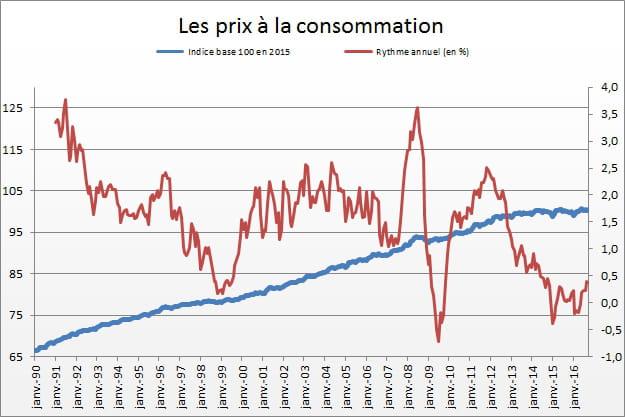 Indice des prix la consommation stable en octobre - Indice national des salaires du btp ...