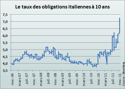 le 9 novembre, les taux d'intrt  long terme ont dpass les 7%, un record. 