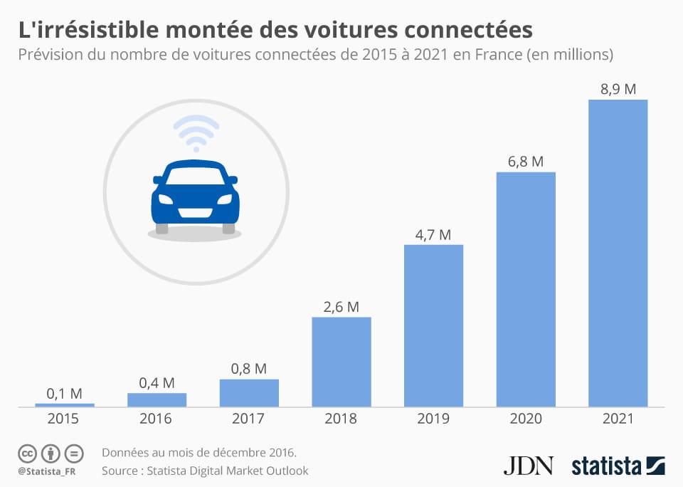 infographie les voitures connect es repr senteront 16 du parc auto fran ais en 2021. Black Bedroom Furniture Sets. Home Design Ideas