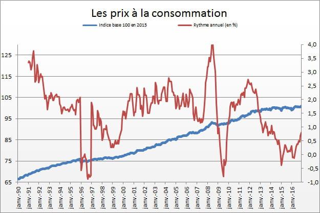 Indice des prix la consommation en hausse en d cembre - Indice national des salaires du btp ...
