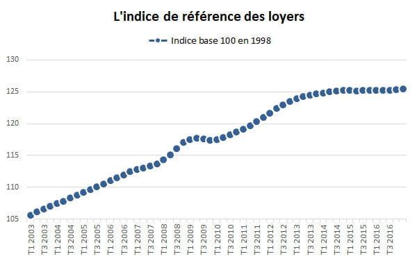Indice des loyers en l g re hausse au quatri me trimestre 2016 - Comment calculer l indice de reference des loyers ...