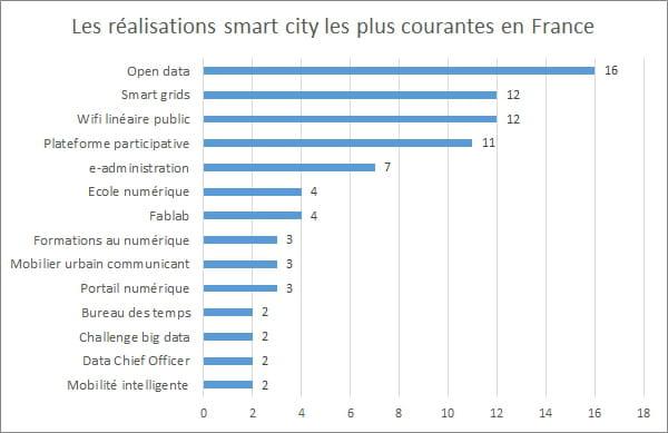 smart city voici les villes intelligentes de france. Black Bedroom Furniture Sets. Home Design Ideas