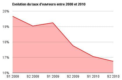 evolution du taux d'ouvreurs entre 2008 et 2010
